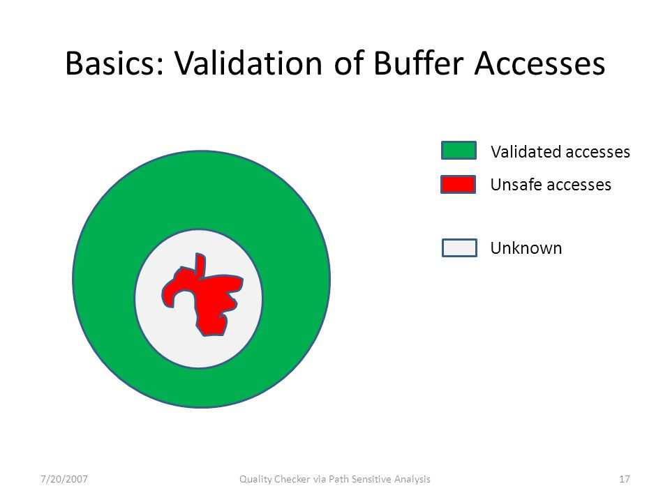 Basics: Validation of Buffer Accesses 7/20/2007Quality Checker via Path Sensitive Analysis17 Validated accesses Unknown Unsafe accesses
