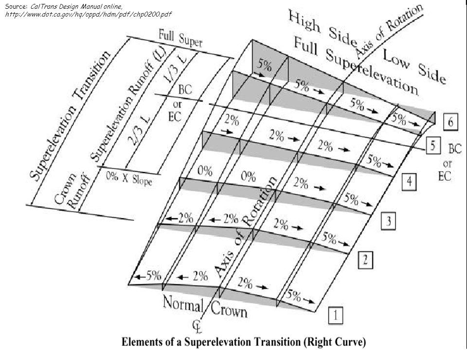 14 Source: CalTrans Design Manual online, http://www.dot.ca.gov/hq/oppd/hdm/pdf/chp0200.pdf