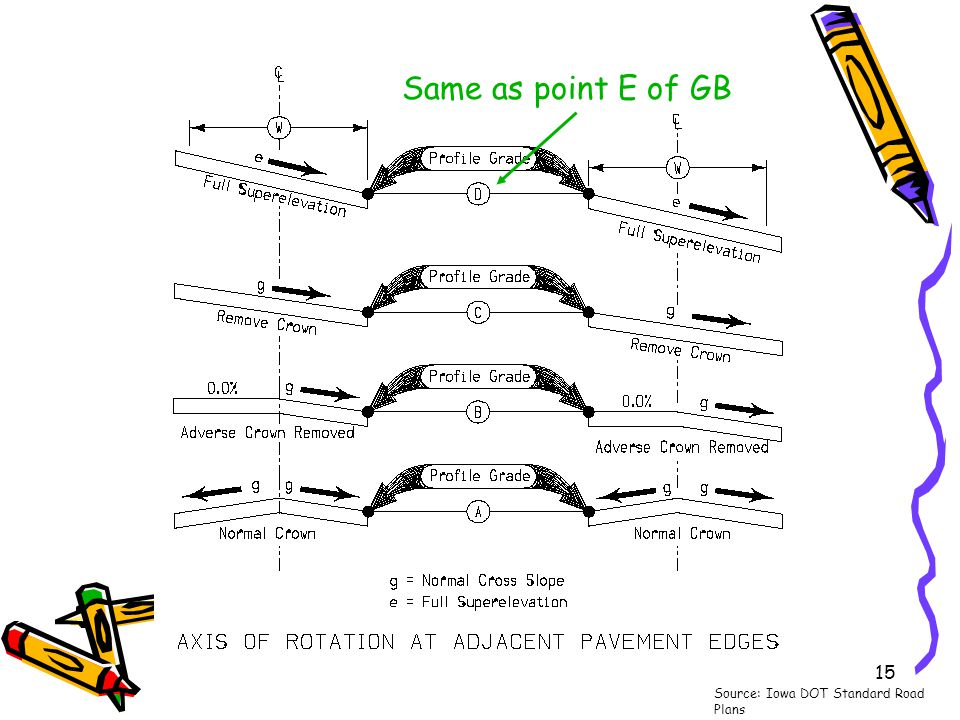 15 Source: Iowa DOT Standard Road Plans Same as point E of GB
