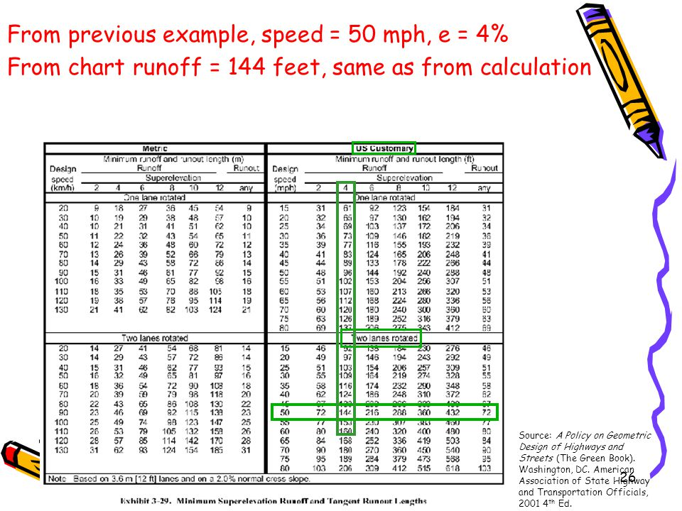 26 From previous example, speed = 50 mph, e = 4% From chart runoff = 144 feet, same as from calculation Source: A Policy on Geometric Design of Highwa