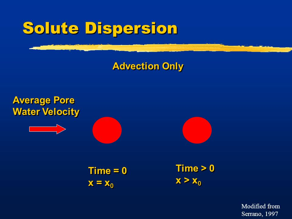 10 Solute Dispersion Advection Only Average Pore Water Velocity Average Pore Water Velocity Time > 0 x > x 0 Time > 0 x > x 0 Time = 0 x = x 0 Time = 0 x = x 0 Modified from Serrano, 1997