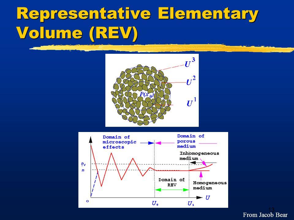 13 Representative Elementary Volume (REV) From Jacob Bear