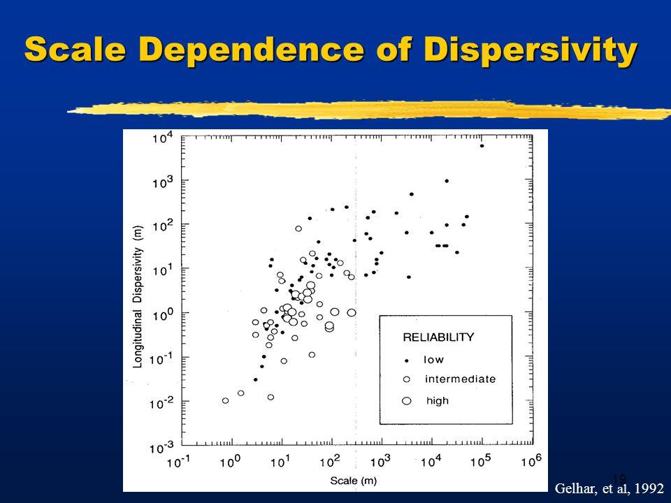 19 Scale Dependence of Dispersivity Gelhar, et al, 1992
