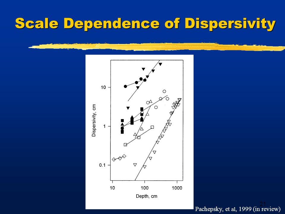 21 Scale Dependence of Dispersivity Pachepsky, et al, 1999 (in review)