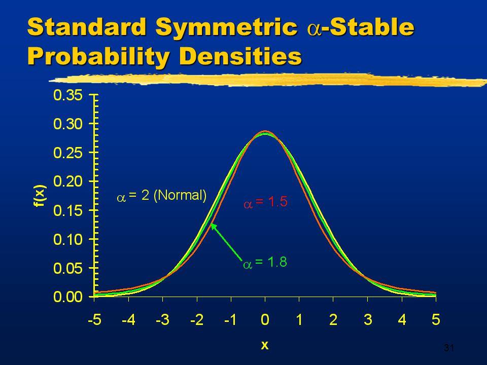 31 Standard Symmetric  -Stable Probability Densities