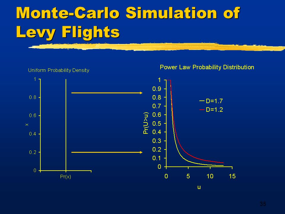 35 Monte-Carlo Simulation of Levy Flights