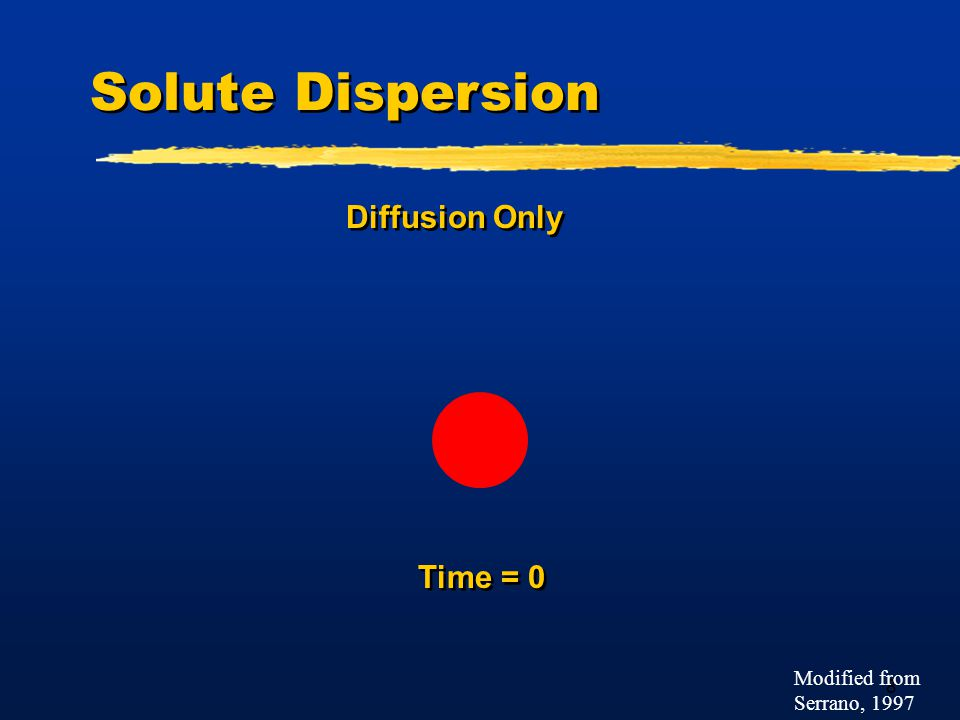 8 Solute Dispersion Diffusion Only Time = 0 Modified from Serrano, 1997