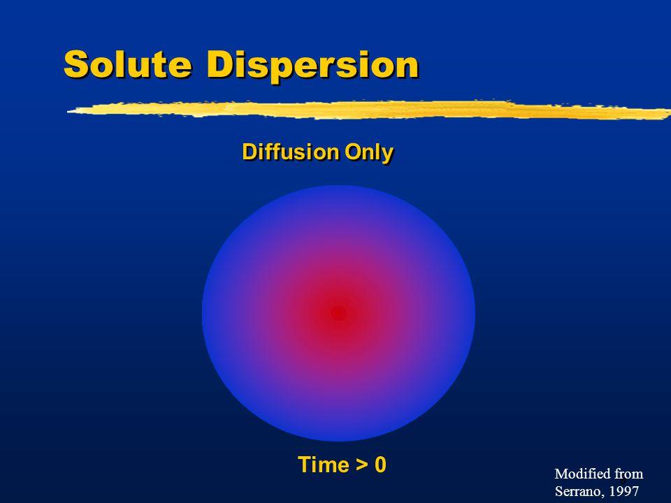 20 Scale Dependence of Dispersivity Neuman, 1995