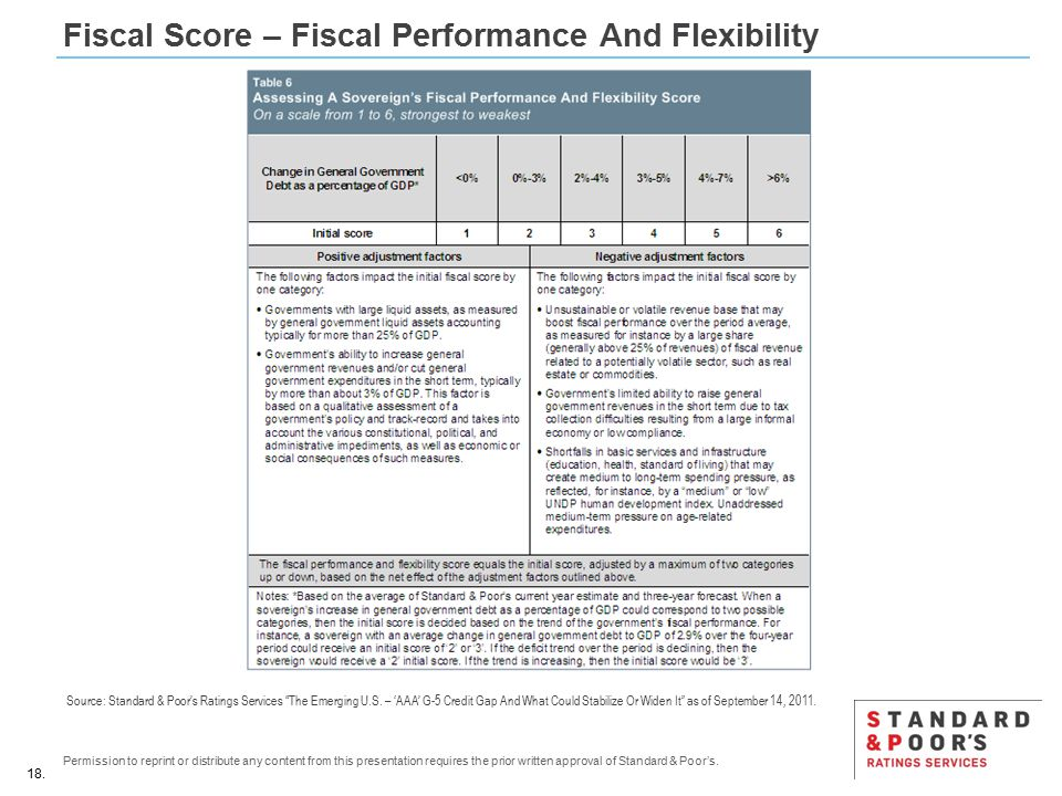18. Permission to reprint or distribute any content from this presentation requires the prior written approval of Standard & Poor's. Fiscal Score – Fi