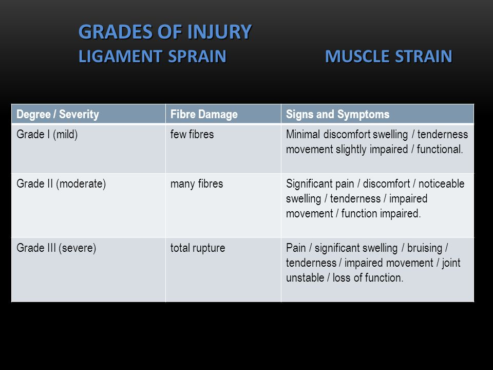 GRADES OF INJURY LIGAMENT SPRAINMUSCLE STRAIN Degree / SeverityFibre DamageSigns and Symptoms Grade I (mild)few fibresMinimal discomfort swelling / tenderness movement slightly impaired / functional.