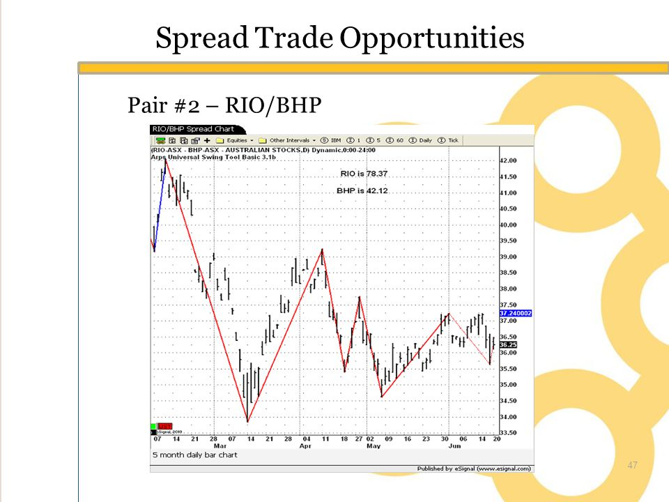 Spread Trade Opportunities Pair #2 – RIO/BHP 47