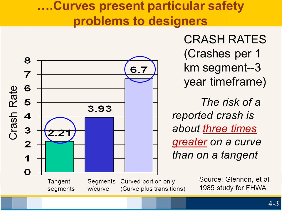 ….Curves present particular safety problems to designers The risk of a reported crash is about three times greater on a curve than on a tangent CRASH