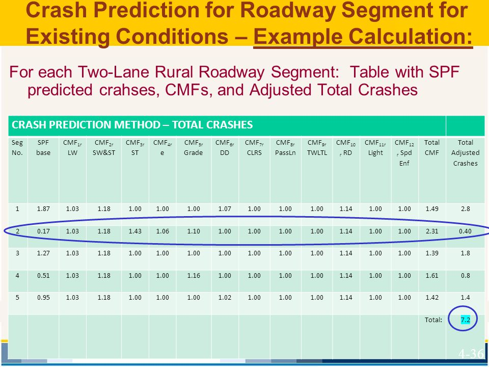 Crash Prediction for Roadway Segment for Existing Conditions – Example Calculation: For each Two-Lane Rural Roadway Segment: Table with SPF predicted