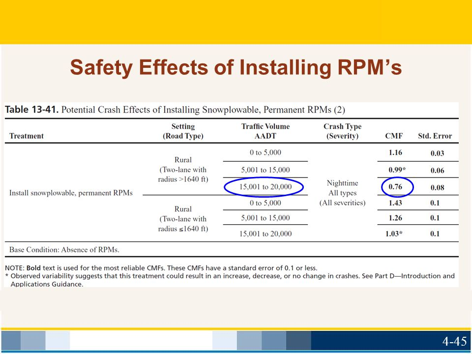 Safety Effects of Installing RPM's 4-45