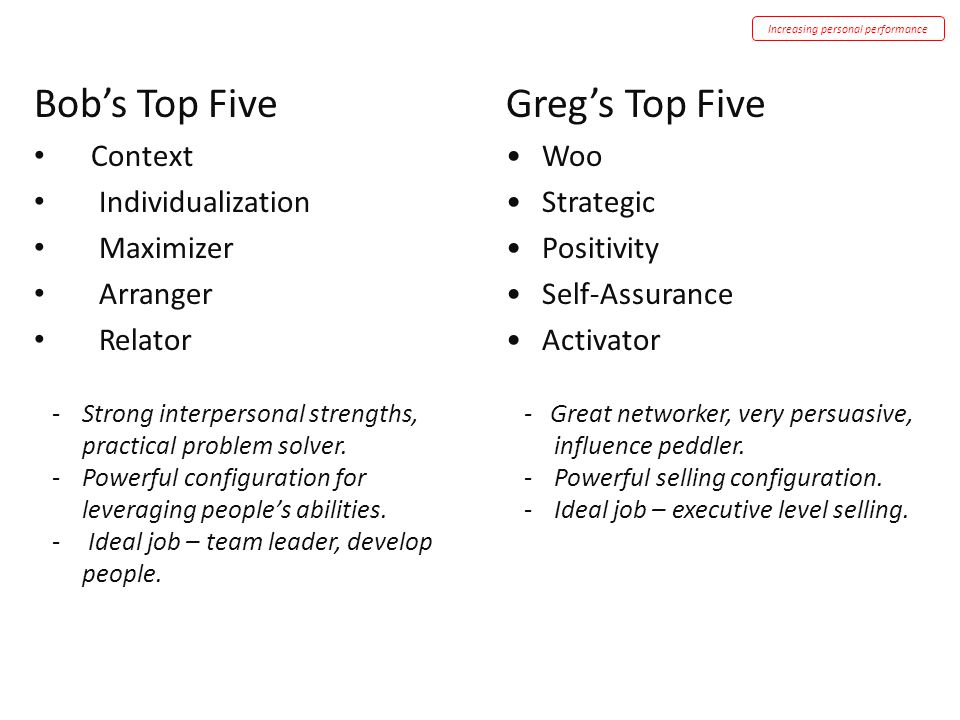 Greg's Top Five Woo Strategic Positivity Self-Assurance Activator - Great networker, very persuasive, influence peddler. -Powerful selling configurati