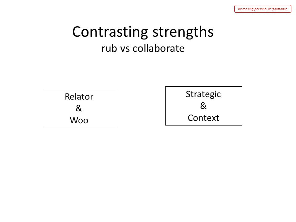 Relator & Woo Strategic & Context Contrasting strengths rub vs collaborate Increasing personal performance