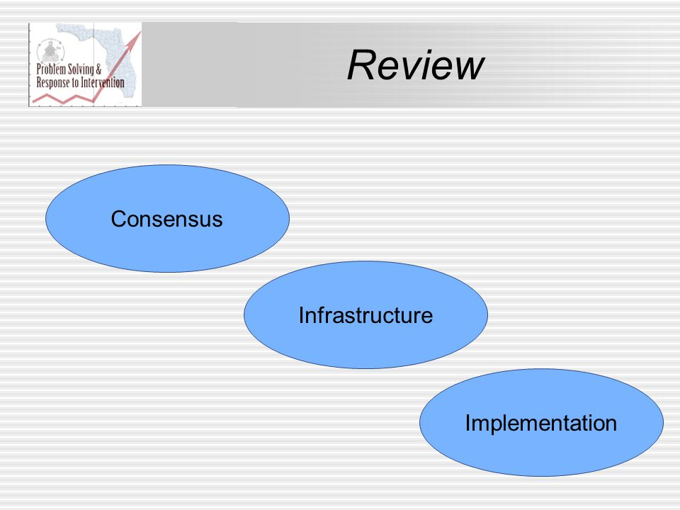Review Consensus Infrastructure Implementation
