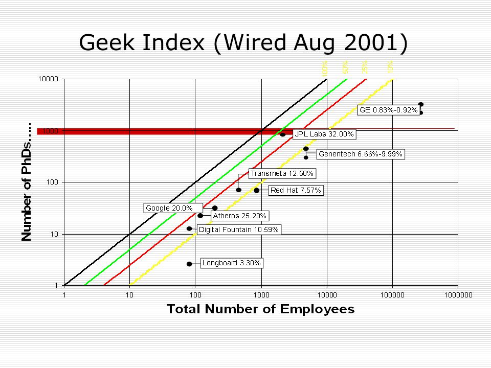 Geek Index (Wired Aug 2001)