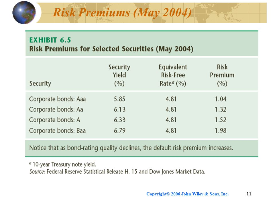 Copyright© 2006 John Wiley & Sons, Inc.11 Risk Premiums (May 2004)