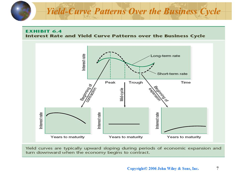 Copyright© 2006 John Wiley & Sons, Inc.7 Yield-Curve Patterns Over the Business Cycle