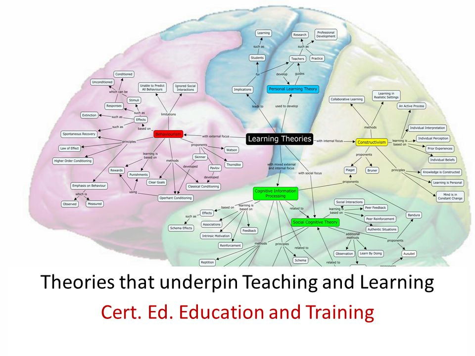 Why Study Theories of Learning? How can Theory support Practice in Teaching?