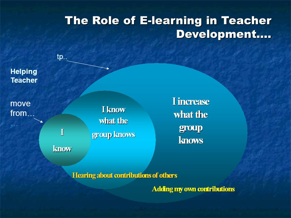The Role of E-learning in Teacher Development…. move from… … tp.. Helping Teacher