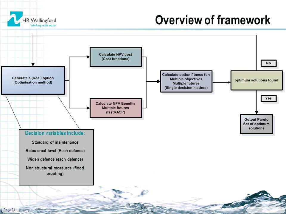 Page 23 Overview of framework Decision variables include: Standard of maintenance Raise crest level (Each defence) Widen defence (each defence) Non structural measures (flood proofing)
