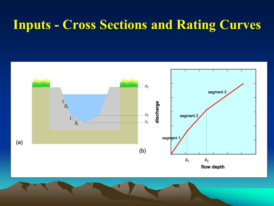 Inputs - Cross Sections and Rating Curves
