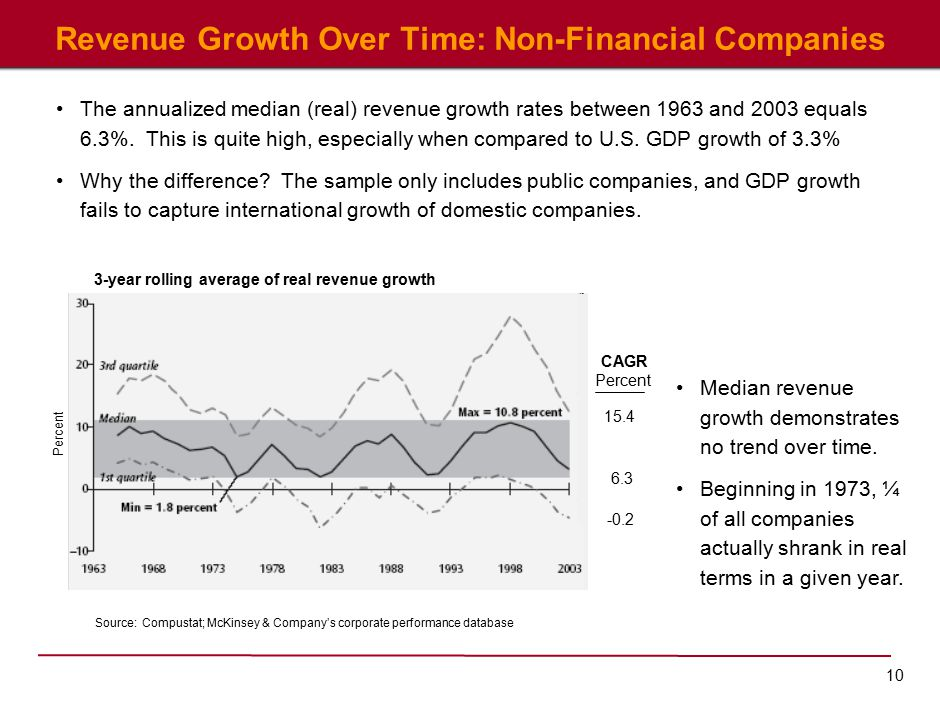 10 Revenue Growth Over Time: Non-Financial Companies Source:Compustat; McKinsey & Company's corporate performance database Median revenue growth demonstrates no trend over time.