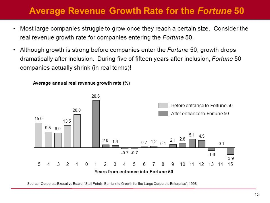 13 Average Revenue Growth Rate for the Fortune 50 Source:Corporate Executive Board, Stall Points: Barriers to Growth for the Large Corporate Enterprise , 1998 Most large companies struggle to grow once they reach a certain size.