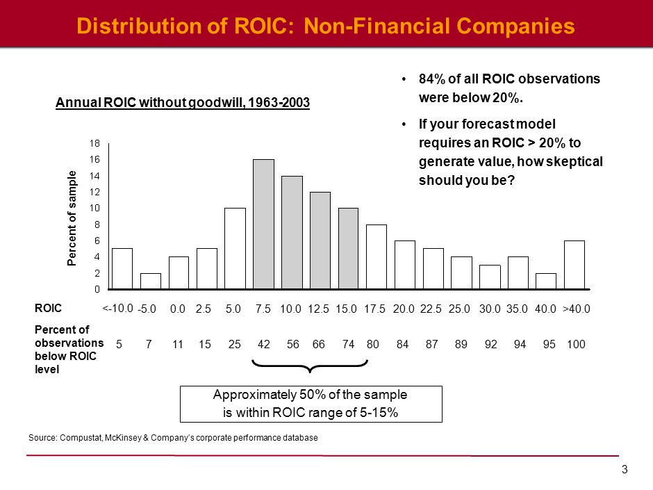 3 Distribution of ROIC: Non-Financial Companies Source: Compustat, McKinsey & Company's corporate performance database Annual ROIC without goodwill, 1963-2003 Approximately 50% of the sample is within ROIC range of 5-15% Percent of observations below ROIC level <-10.0 -5.00.02.55.07.510.012.515.017.520.025.030.035.040.0>40.022.5 5711152542566674808789929495 100 84 ROIC Percent of sample 84% of all ROIC observations were below 20%.