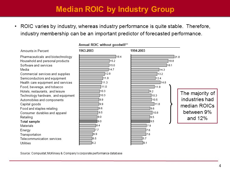 4 Median ROIC by Industry Group Source: Compustat; McKinsey & Company's corporate performance database Amounts in Percent 1994-20031963-2003 Annual ROIC without goodwill** Pharmaceuticals and biotechnology Household and personal products Software and services Media Commercial services and supplies Semiconductors and equipment Health care equipment and services Food, beverage, and tobacco Hotels, restaurants, and leisure Technology hardware, and equipment Automobiles and components Capital goods Food and staples retailing Consumer durables and apparel Retailing Total sample Materials Energy Transportation Telecommunication services Utilities The majority of industries had median ROICs between 9% and 12% ROIC varies by industry, whereas industry performance is quite stable.
