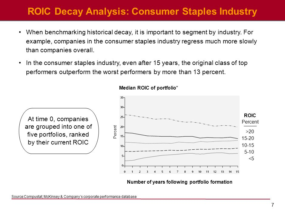 7 ROIC Decay Analysis: Consumer Staples Industry Source:Compustat; McKinsey & Company's corporate performance database Median ROIC of portfolio* Number of years following portfolio formation ROIC Percent >20 15-20 10-15 5-10 <5 Percent At time 0, companies are grouped into one of five portfolios, ranked by their current ROIC When benchmarking historical decay, it is important to segment by industry.
