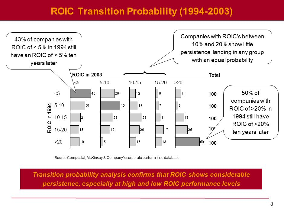 8 ROIC Transition Probability (1994-2003) Source:Compustat; McKinsey & Company's corporate performance database ROIC in 1994 ROIC in 2003 <5 5-10 10-15 15-20 >20 <55-1010-1515-20>20 Total 100 43% of companies with ROIC of < 5% in 1994 still have an ROIC of < 5% ten years later 50% of companies with ROIC of >20% in 1994 still have ROIC of >20% ten years later Companies with ROIC's between 10% and 20% show little persistence, landing in any group with an equal probability Transition probability analysis confirms that ROIC shows considerable persistence, especially at high and low ROIC performance levels