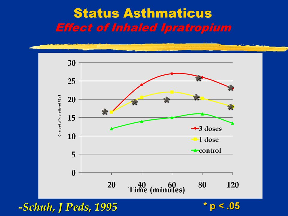 Status Asthmaticus Effect of Inhaled Ipratropium * * * * * * * * p <.05 -Schuh, J Peds, 1995