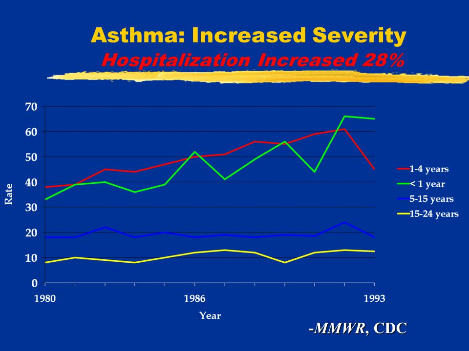 Asthma: Increased Severity Hospitalization Increased 28% -MMWR, CDC
