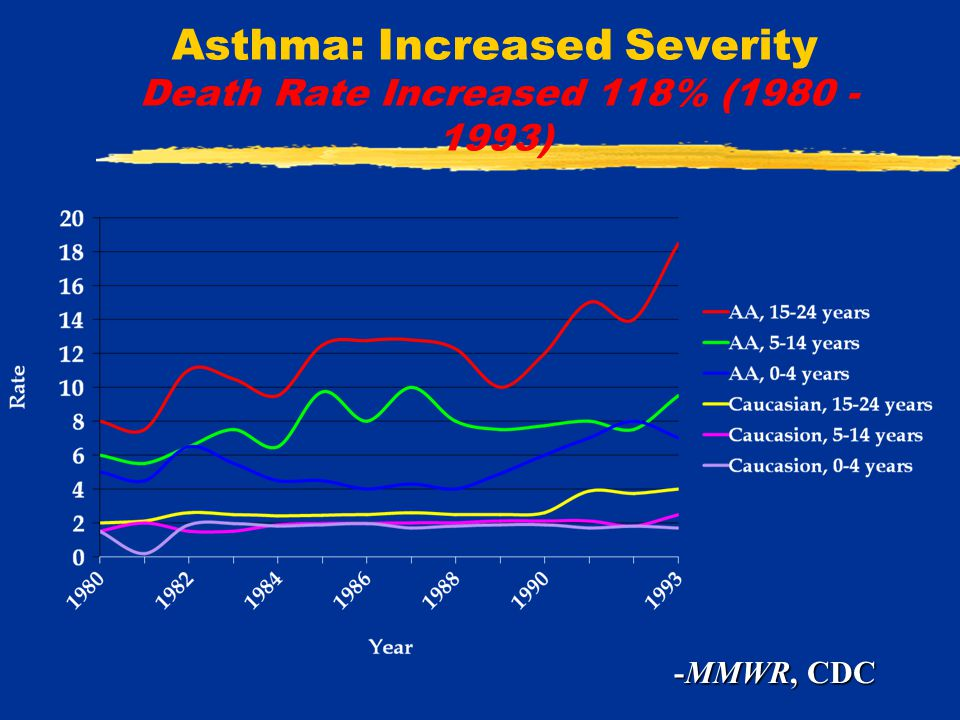 The Cost of Asthma Asthma related costs  $6.2 billion  Direct 3.6 billion  Indirect $2.6 billion  Pediatric $465 million