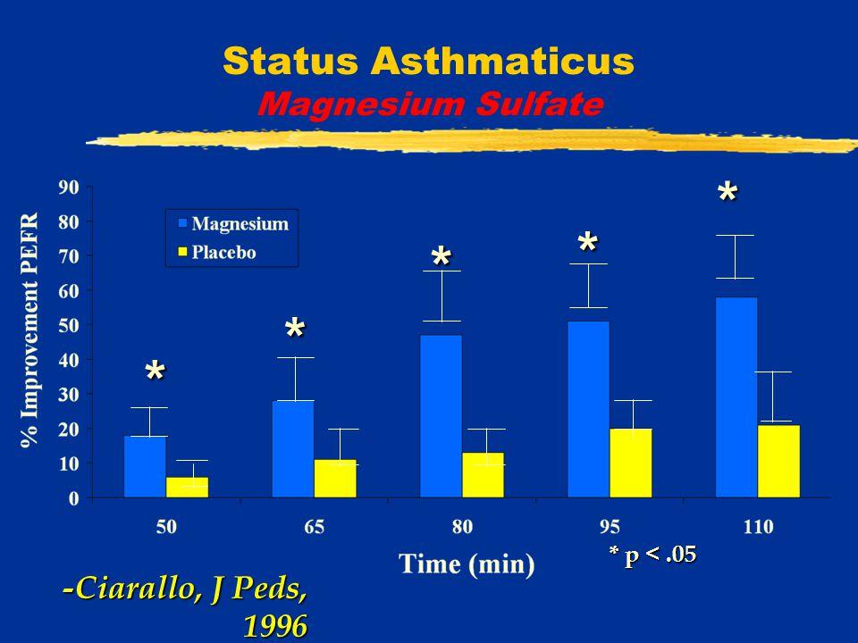Status Asthmaticus Magnesium Sulfate -Ciarallo, J Peds, 1996 * * * * * * p <.05