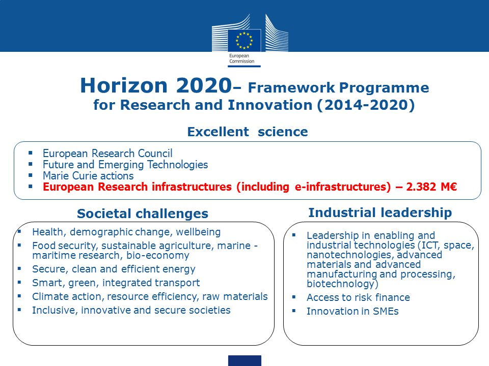Industrial leadership Societal challenges  Health, demographic change, wellbeing  Food security, sustainable agriculture, marine - maritime research, bio-economy  Secure, clean and efficient energy  Smart, green, integrated transport  Climate action, resource efficiency, raw materials  Inclusive, innovative and secure societies  European Research Council  Future and Emerging Technologies  Marie Curie actions  European Research infrastructures (including e-infrastructures) – 2.382 M€  Leadership in enabling and industrial technologies (ICT, space, nanotechnologies, advanced materials and advanced manufacturing and processing, biotechnology)  Access to risk finance  Innovation in SMEs Excellent science Horizon 2020 – Framework Programme for Research and Innovation (2014-2020)