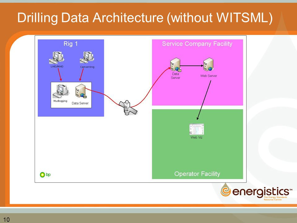 10 Drilling Data Architecture (without WITSML)