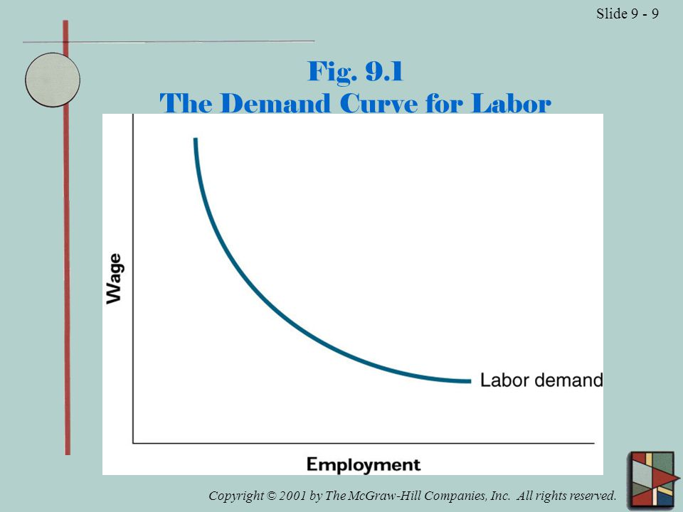 Copyright © 2001 by The McGraw-Hill Companies, Inc. All rights reserved. Slide 9 - 9 Fig. 9.1 The Demand Curve for Labor