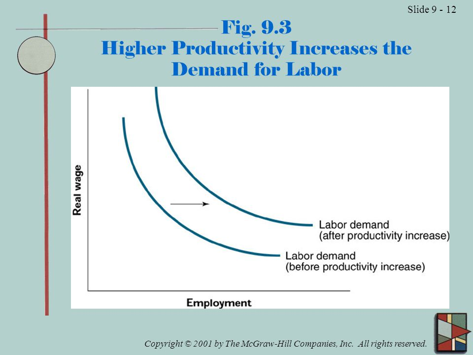Copyright © 2001 by The McGraw-Hill Companies, Inc. All rights reserved. Slide 9 - 12 Fig. 9.3 Higher Productivity Increases the Demand for Labor