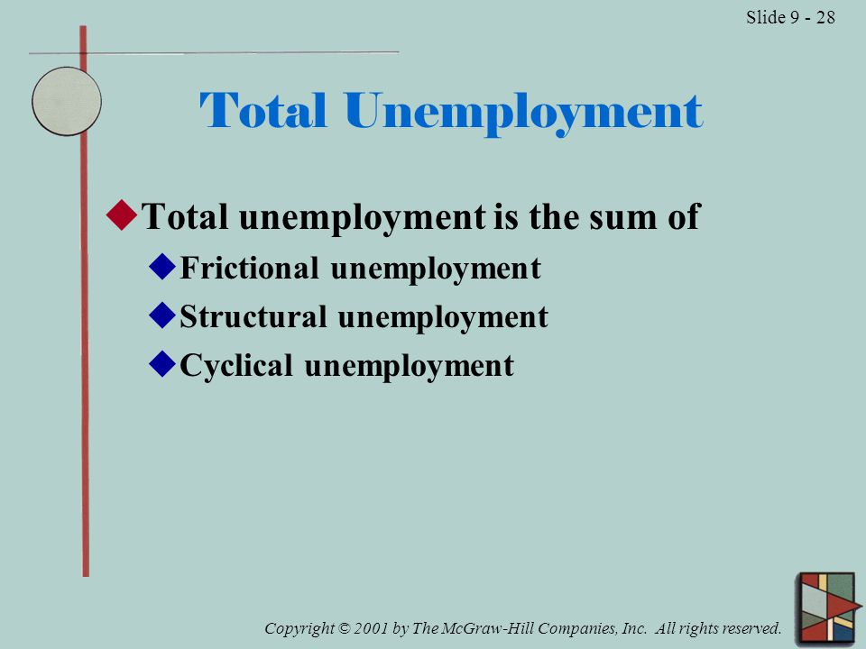 Copyright © 2001 by The McGraw-Hill Companies, Inc. All rights reserved. Slide 9 - 28 Total Unemployment  Total unemployment is the sum of  Friction