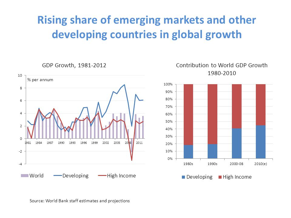 Rising share of emerging markets and other developing countries in global growth Source: World Bank staff estimates and projections