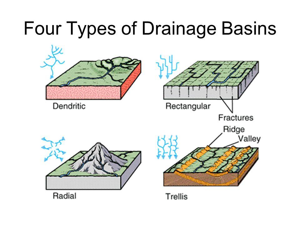 Four Types of Drainage Basins