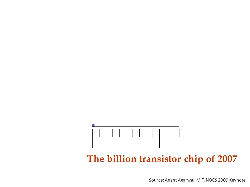 The billion transistor chip of 2007 Source: Anant Agarwal, MIT, NOCS 2009 Keynote