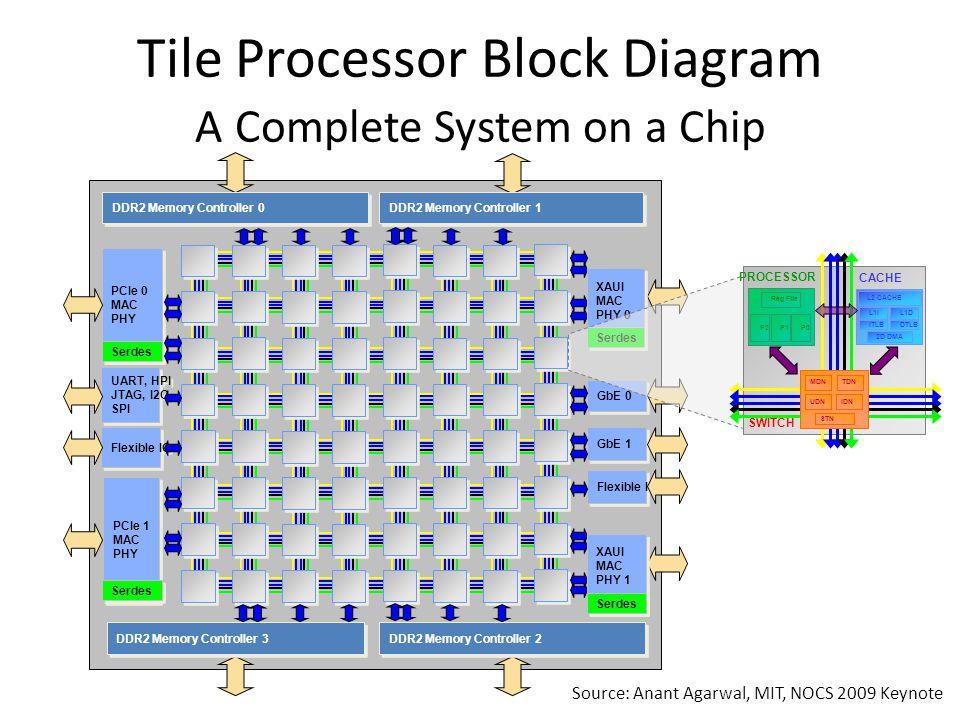 PCIe 1 MAC PHY PCIe 1 MAC PHY PCIe 0 MAC PHY PCIe 0 MAC PHY Serdes Flexible IO GbE 0 GbE 1 Flexible IO UART, HPI JTAG, I2C, SPI UART, HPI JTAG, I2C, SPI DDR2 Memory Controller 3 DDR2 Memory Controller 0 DDR2 Memory Controller 2 DDR2 Memory Controller 1 XAUI MAC PHY 0 XAUI MAC PHY 0 Serdes XAUI MAC PHY 1 XAUI MAC PHY 1 Serdes Tile Processor Block Diagram A Complete System on a Chip PROCESSOR P2 Reg File P1P0 CACHE L2 CACHE L1IL1D ITLBDTLB 2D DMA STN MDNTDN UDNIDN SWITCH Source: Anant Agarwal, MIT, NOCS 2009 Keynote