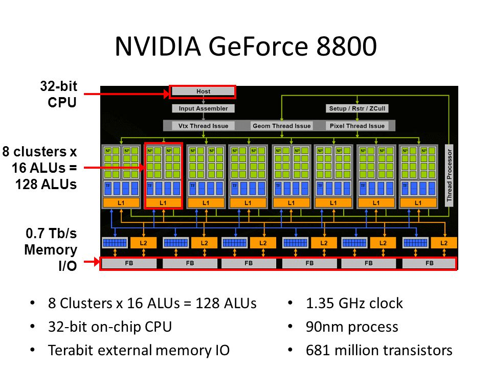 NVIDIA GeForce 8800 8 Clusters x 16 ALUs = 128 ALUs 32-bit on-chip CPU Terabit external memory IO 1.35 GHz clock 90nm process 681 million transistors 32-bit CPU 0.7 Tb/s Memory I/O 8 clusters x 16 ALUs = 128 ALUs