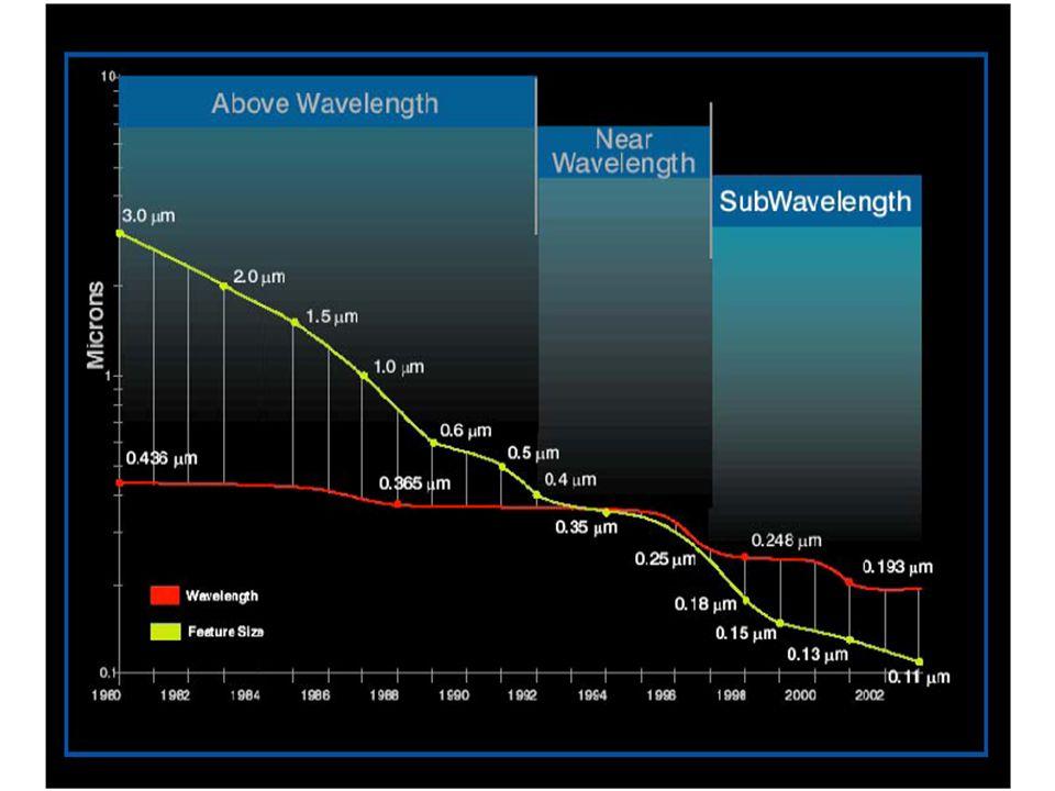 The billion transistor chip of 2007 Source: Anant Agarwal, MIT, NOCS 2009 Keynote