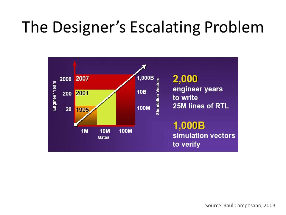 Wire Delays and Noise Problems Dramatically Complicate Design Unstructured Place and Route Standard Cell Methodologies will Breakdown 1 cycle180 nm 45 nm